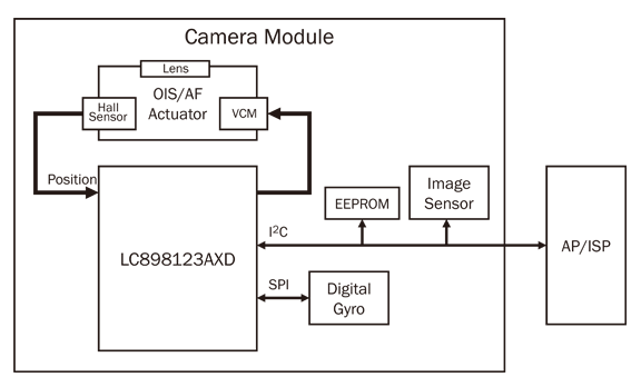LC898123AXD: Optical Image Stabilization (OIS) / Auto Focus (AF) Controller & Driver